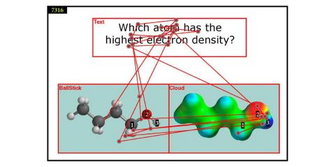 Molecular representation with gaze data