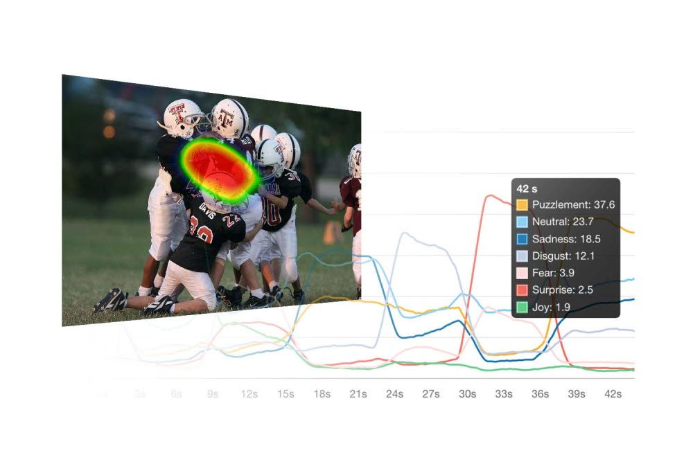 Emotion recognition in Sticky by Tobii Pro