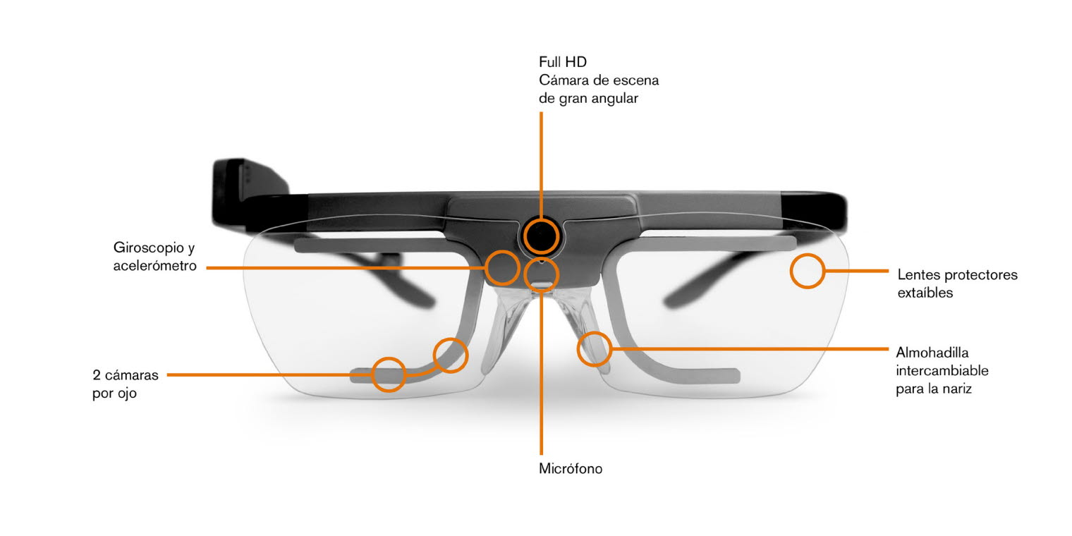 eye tracking  los anteojos, the components of an eye tracking glasses