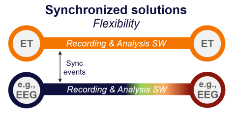 Synchronized Solutions e.g. 1