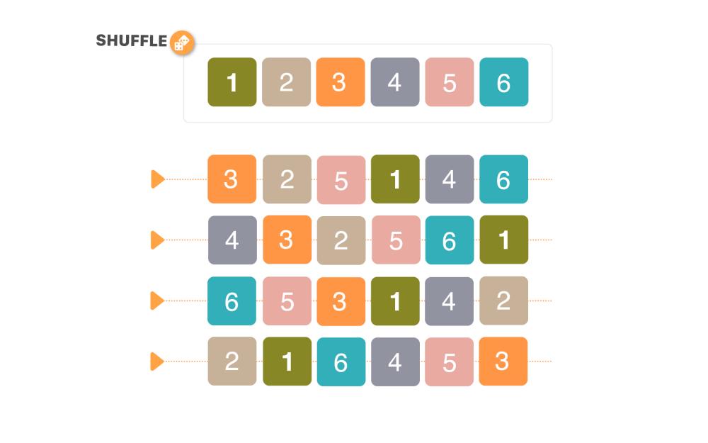 Shuffle/randomization