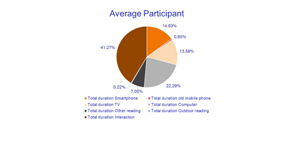 A chart illustrating average participant's media attention pattern during the ethnographic study run by Stiftung Lesen.