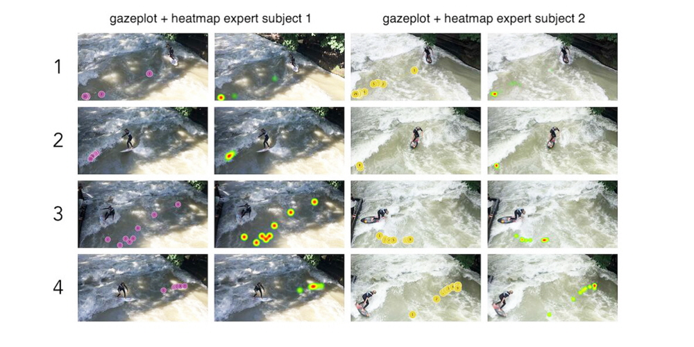 Gazeplots and heatmaps visualizing gaze behavior of  two expert surfers.