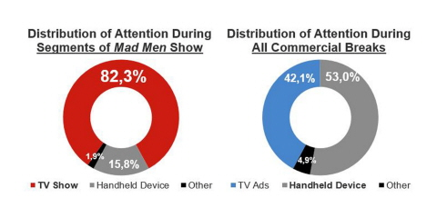 Two charts illustrating the distribution of attention during the show and commercial breaks.