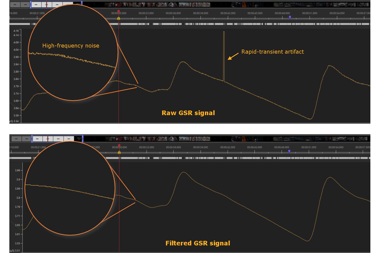 GSR analysis