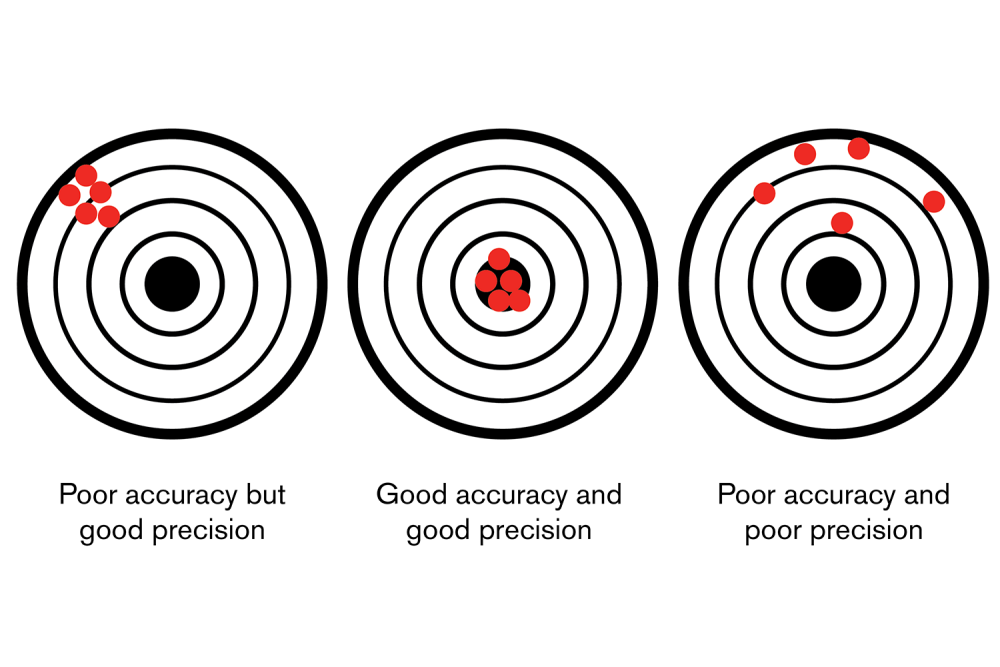 Accuracy & Precision