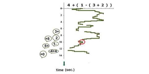A gaze pattern when reading an algebraic equation