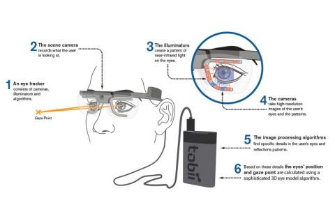 wearable eye tracking