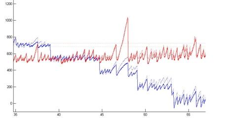 An example graph providing diagnostic waveform information .