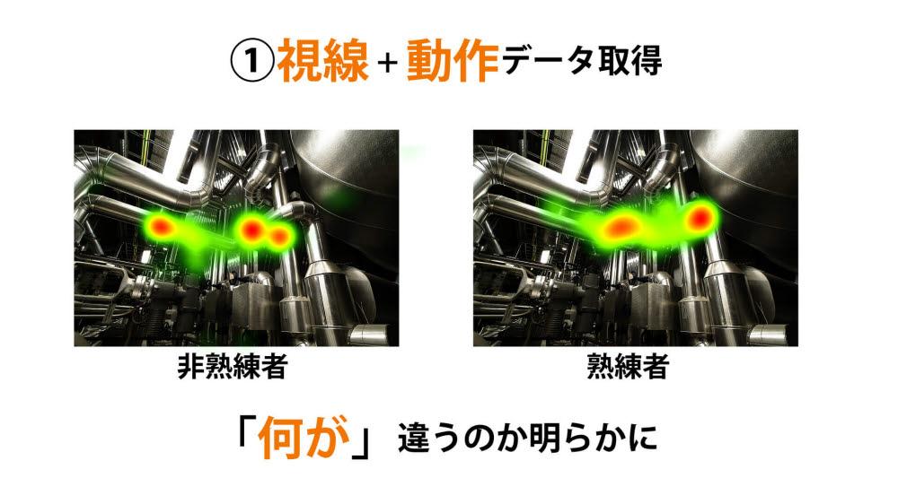 視線と動作データを取得