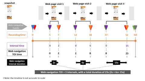 Web navigation TOis